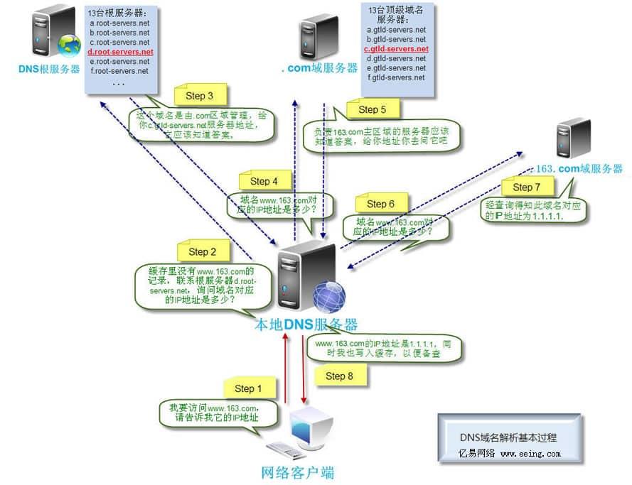 简析DNS轮询技术及其应用