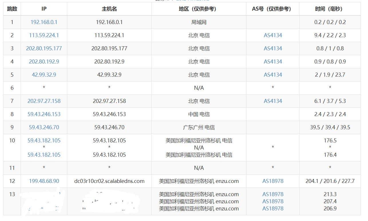 IT派对 - 美西CN2云服务器评测 推荐 第8张