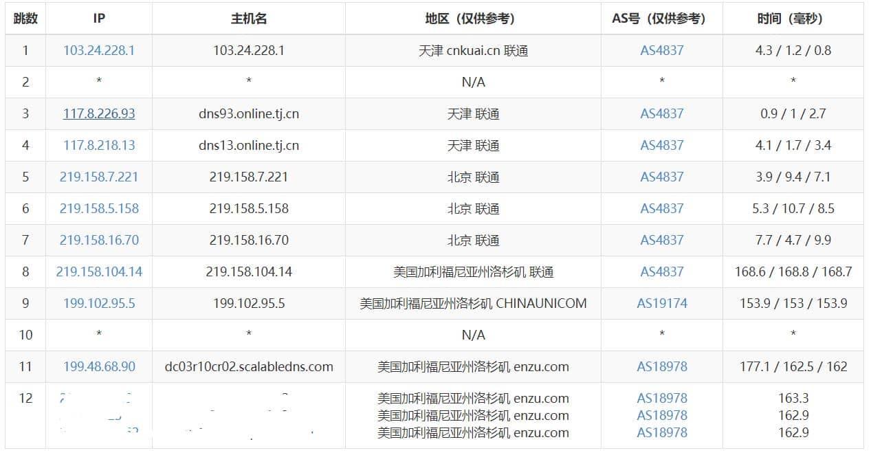 IT派对 - 美西CN2云服务器评测 推荐 第10张