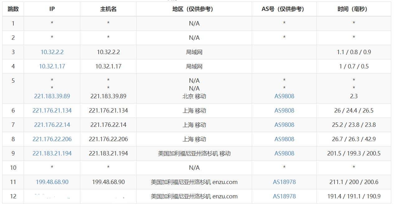 IT派对 - 美西CN2云服务器评测 推荐 第12张