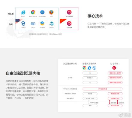 """自主创新?看看国产""""红芯浏览器"""" 随笔 第3张"""