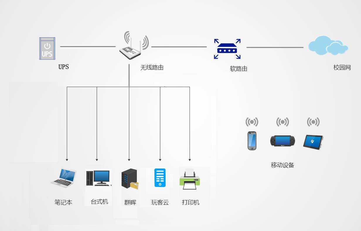 宿舍小型局域网组建